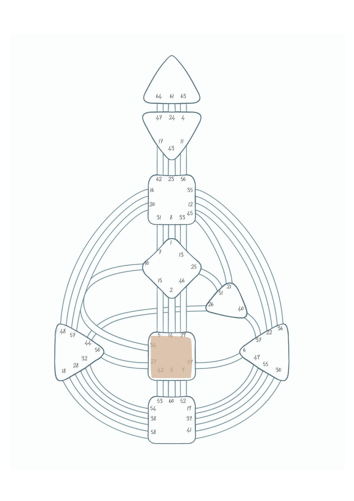 Generator oder manifestierender Generator, definiertes Lebenskraft-Zentrum, Sakral-Zentrum
