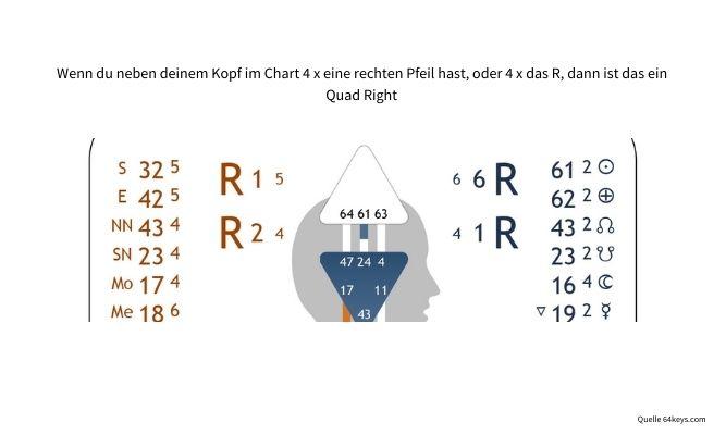 Wochenrückblick No 36-2021, Quad Right Human Design